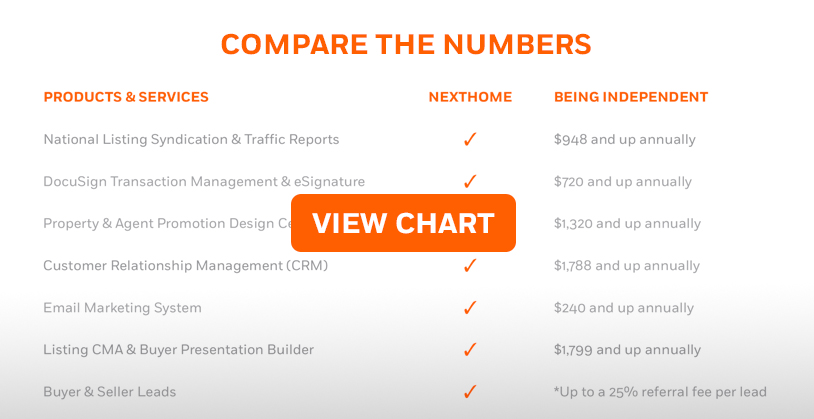 Compare the Numbers Chart